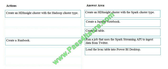 pass4itsure dp-200 exam question q12-1