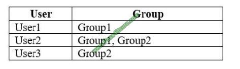 exampass MS-101 exam questions-q12-2