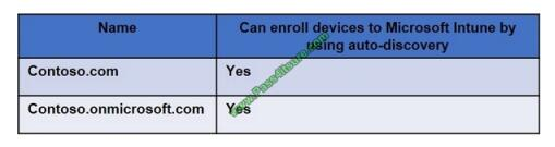 exampass MS-101 exam questions-q3