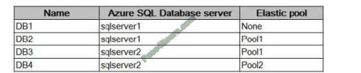 az-303 exam questions-q6-2